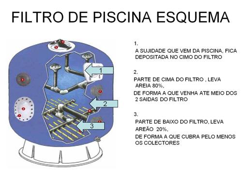 Angola piscinas e spas sistemas de filtra o da gua da for Filtros de agua para piscinas